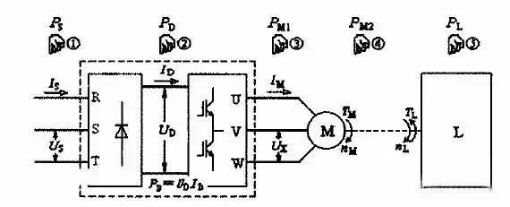 用了变频器后,输入电流为什么小